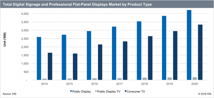 Digital Signage Display Market Growing At 8.3% Annual Clip: IHS