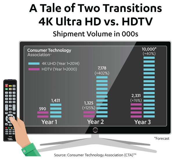 What The Rapid Adoption Rate For 4K UHD Means For Digital Signage