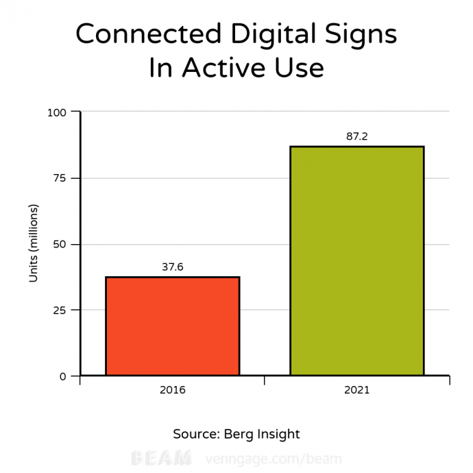 Market Analysts Peg Digital Signage Display Annual Growth At 16.7%, Through 2021