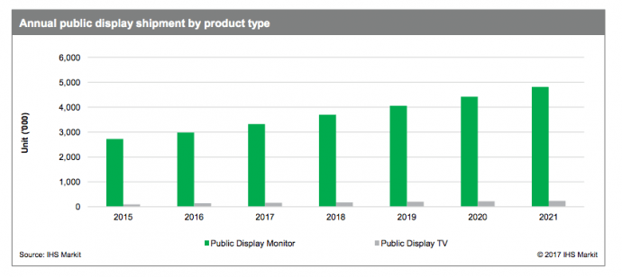 Research: 800,000+ Digital Signage Displays Shipped Q1 2017