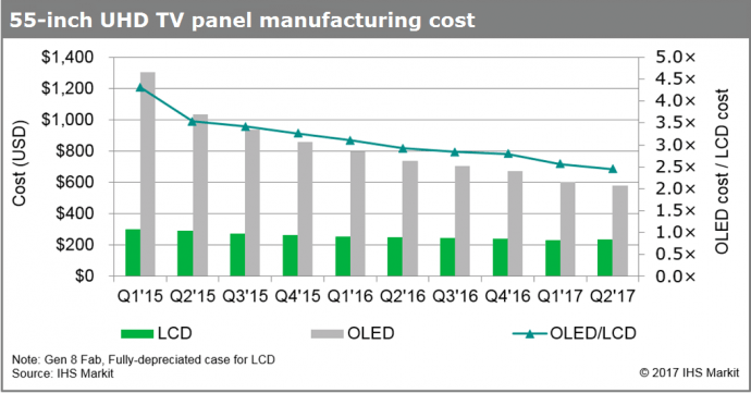 Price Gap Between OLED And LCD Displays Closing