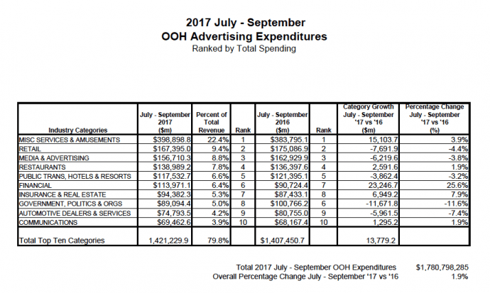 OOH's Q3 2017 Sales Up 1.9%, Says OAAA