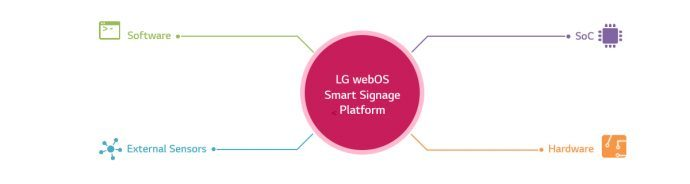New Hughes App Puts Digital Signage Platform On LG webOS Smart Displays