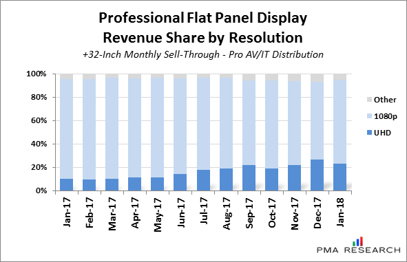 24/7 Digital Signage Flat Panel Sales Grow Almost 40% Year To Year